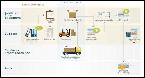 supply chain shipment tracking  ethereum blockchain