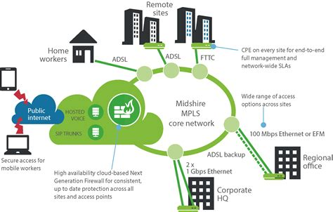 mpls networks business broadband midshire