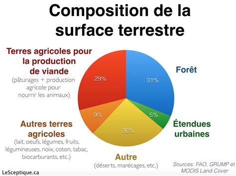 composition de la terre vegetale viande et v 233 g 233 taux comprendre les impacts environnementaux de nos choix alimentaires
