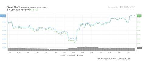 Btc/usd may retest $7,500 before another bullish run towards $10,000 cryptos   5/15/2020 3:15:09 pm gmt bitcoin has had volatile week moving in $2,000 range. El precio de Bitcoin supera los USD 7,500 - Noticias CryptoMarket