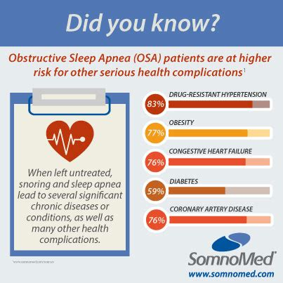 dangers  sleep apnea somnomed
