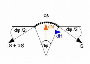 Seilkraft Berechnen : seilreibung technische mechanik 1 statik ~ Themetempest.com Abrechnung