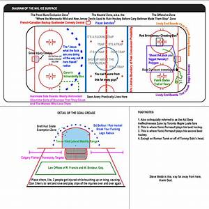 Reddit U0026 39 S Epic Nhl Hockey Rink Diagram