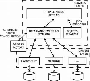 Architecture Of The Data Management System