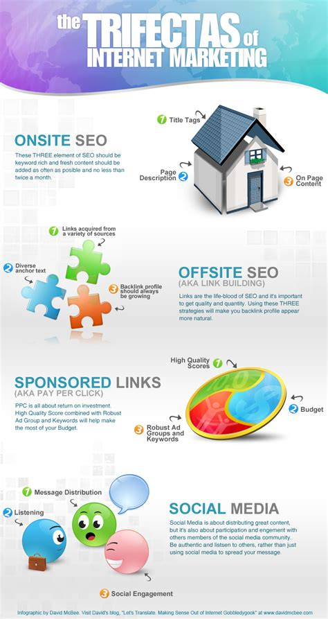 seo and web marketing the trifectas of marketing infographic david