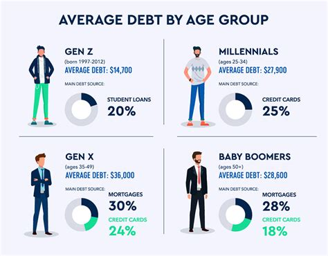 A credit card credit limit is the amount of credit that a card issuer extends to its cardmembers. What's the Average Debt for Americans? | Credello