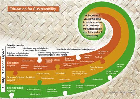 education  sustainability curriculum resources kia