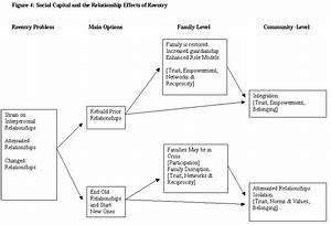 Incarceration  Reentry  And Social Capital  Social
