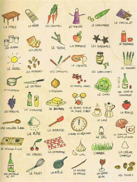 vocabulaire cuisine en anglais le vocabulaire de la cuisine en francais langue mots français et papier