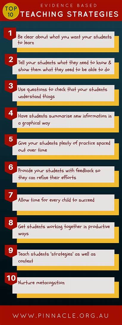 Evidence Based Strategies Infographic Learning