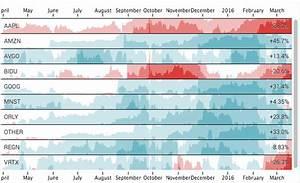 Using Horizon Charts