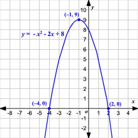 Graphing Quadratic Equations Using Factoring