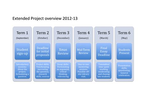 extended project epq planning  trackleft teaching