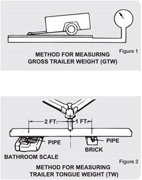 Average Weight Of Fishing Boat And Trailer by Sizing Up Trailer Hitches And Couplers West Marine