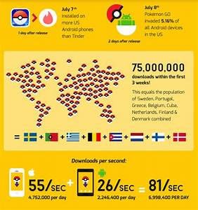 Pokemon Go infographic reveals amazing details about the game you love id