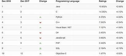 Python Java Future Tiobe Source