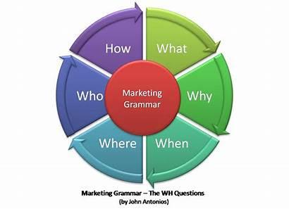 Marketing Wh Questions Grammar Branding Antonios John