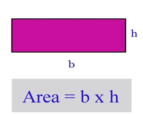 Derivation Of Area Formula Of Plane Figures Related To Square
