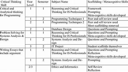 Examples Skills Thinking Critical Development Analytical Through