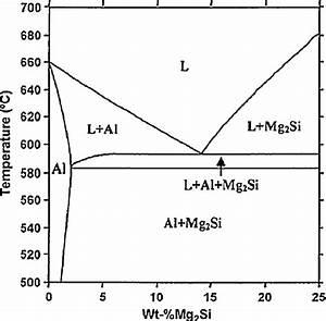 Calculated Equilibrium Al U2013mg2si Phase Diagram  Pseudo