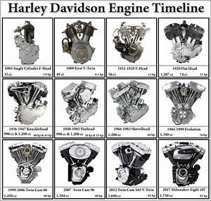 Harley Davidson Engine Timeline From 1903 To 2017