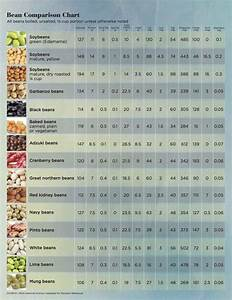 Know Your Complex Simple And Refined Carbs Beans