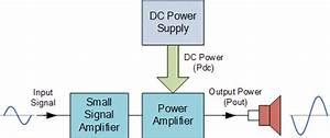 Class A Amplifier Is A Class