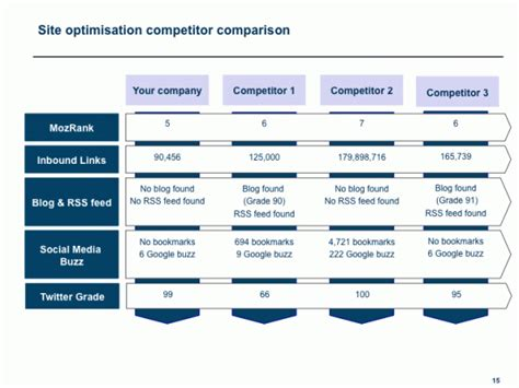 Competitors Price Analysis Report Template by Competitor Analysis For Seo Smart Insights
