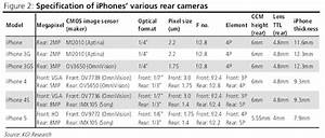 Iphone 5 to feature updated front and rear cameras for Iphone 5 to feature updated front and rear cameras