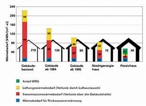 Pro Familien Haus : ikz haustechnik ~ Lizthompson.info Haus und Dekorationen