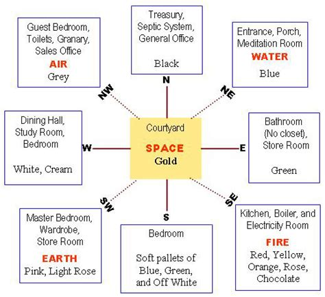 dwarka parichay news info services understanding vastu the scientific aspects