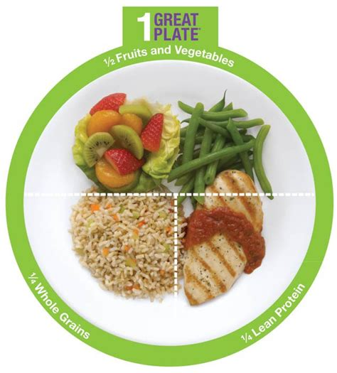 proportion cuisine usda myplate tool 1 great plate cut outs set
