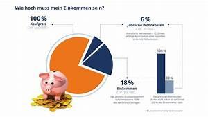 Zinsen Berechnen De Hypothekenrechner : hauskauf wie viel darf das eigenheim kosten ~ Themetempest.com Abrechnung