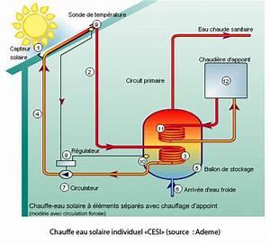 Chauffe Eau Solaire Individuel : thermique chauffe eau solaire individuel cesi eco ~ Melissatoandfro.com Idées de Décoration
