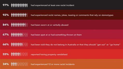 close  gap advises     racial