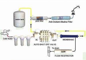 Schematic Of Reverse Osmosis System Providing Unlimited
