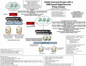 Adobe Connect Edge Server Deployment Options  Part 1