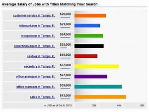 entry level marketing job salary social media masters With it career salary
