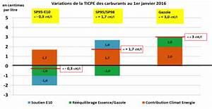 Différence Sp95 Et Sp98 : petit coup de pouce de la fiscalit fran aise au 1 janvier 2016 pour le sp95 e10 magazine et ~ Medecine-chirurgie-esthetiques.com Avis de Voitures