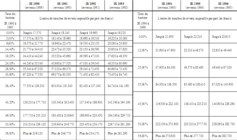 quels changements d assiette pour les pr 233 l 232 vements fiscaux et sociaux annexe pr 233 l 232 vements