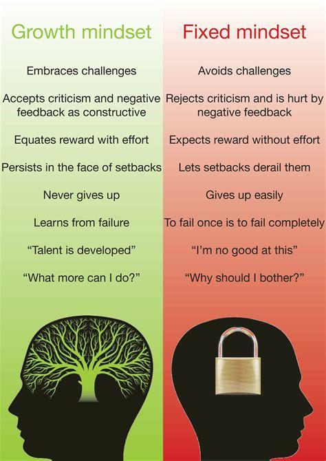 growth mindset hammersmith academy