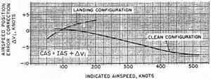 Aerospaceweb Org Ask Us Types Of Airspeed