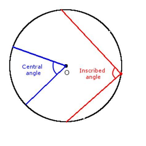 Circle, Disk, Segment, Sector Formulas, Characterizations And Properties Of A Circle