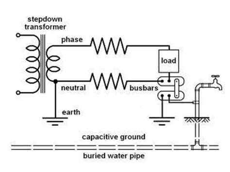 ionisation of water pipes demonstrated