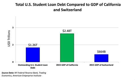 Student Auto Loans Best Car Loan Programs Canada College