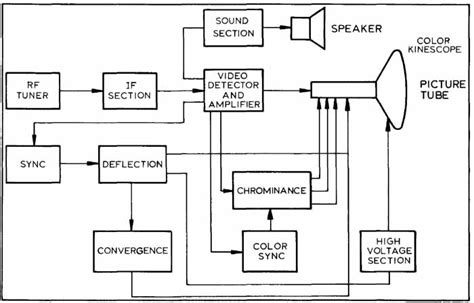 Diagram Of Television by Block Flow And Single Line Diagrams