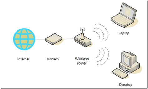 A Simple Guide To Setting Up A Home Wireless Network. Works Management System Storage Units Antioch. California Acting Colleges Top Web Designers. Thin Client Configuration Traverse Vs Equinox. Sacramento Criminal Defense Lawyers. Email Newsletter Template Word. Medicare Enrolment Application Form. Guide To Buying Stocks And Shares. Nurse Educator Certificate Online