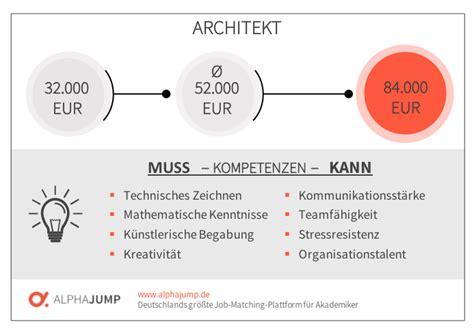 Wieviel Kostet Ein Architekt wieviel kostet ein architekt was kostet eigentlich ein