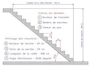 Norme Marche Escalier by Les 25 Meilleures Id 233 Es De La Cat 233 Gorie Calcul Escalier