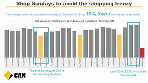 What Are The Busiest Days For Christmas Shopping ...